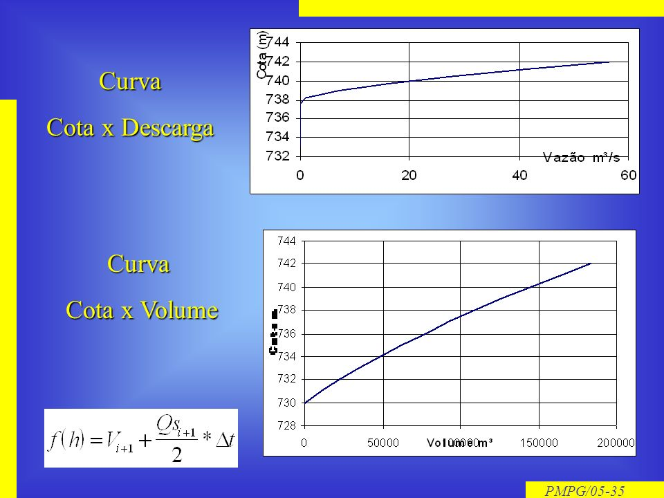 PMPG/05-34 Algoritmo de Cálculo Hidrograma Afluente