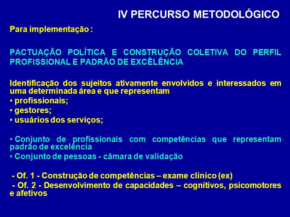 IV PERCURSO METODOLÓGICO Para implementação : PACTUAÇÃO POLÍTICA E CONSTRUÇÃO COLETIVA DO PERFIL PROFISSIONAL E PADRÃO DE EXCÊLÊNCIA Identificação dos sujeitos ativamente envolvidos e interessados em uma determinada área e que representam profissionais; gestores; usuários dos serviços; Conjunto de profissionais com competências que representam padrão de excelência Conjunto de pessoas - câmara de validação - Of.