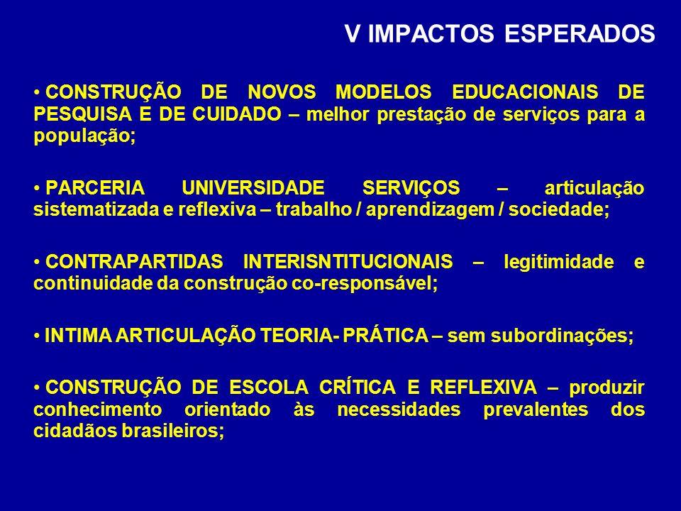 V IMPACTOS ESPERADOS CONSTRUÇÃO DE NOVOS MODELOS EDUCACIONAIS DE PESQUISA E DE CUIDADO – melhor prestação de serviços para a população; PARCERIA UNIVERSIDADE SERVIÇOS – articulação sistematizada e reflexiva – trabalho / aprendizagem / sociedade; CONTRAPARTIDAS INTERISNTITUCIONAIS – legitimidade e continuidade da construção co-responsável; INTIMA ARTICULAÇÃO TEORIA- PRÁTICA – sem subordinações; CONSTRUÇÃO DE ESCOLA CRÍTICA E REFLEXIVA – produzir conhecimento orientado às necessidades prevalentes dos cidadãos brasileiros;
