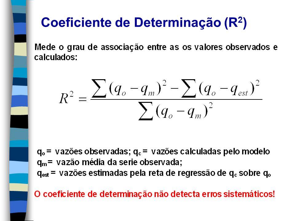 Coeficiente de Determinação (R 2 )
