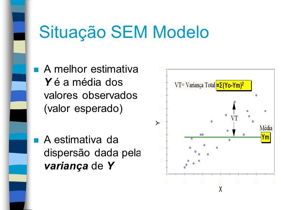 Situação SEM Modelo n A melhor estimativa de Y é a média dos valores observados (valor esperado) n A estimativa da dispersão dada pela variança de Y