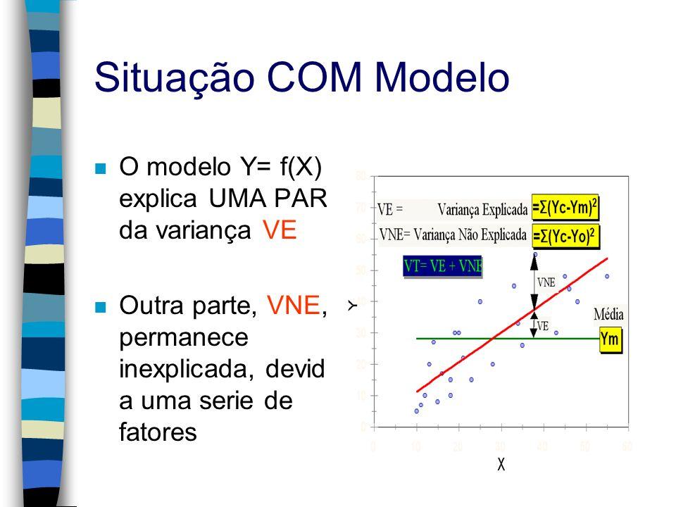 Situação COM Modelo n O modelo Y= f(X) explica UMA PARTE da variança VE n Outra parte, VNE, permanece inexplicada, devido a uma serie de fatores