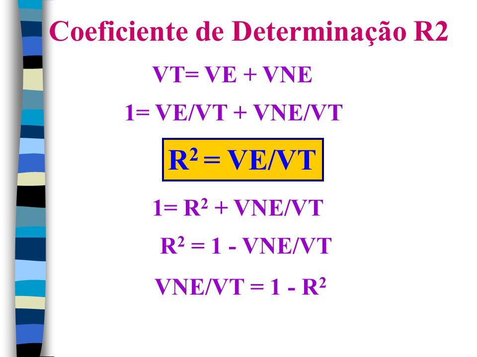 Coeficiente de Determinação R2 VT= VE + VNE 1= VE/VT + VNE/VT R 2 = VE/VT 1= R 2 + VNE/VT R 2 = 1 - VNE/VT VNE/VT = 1 - R 2
