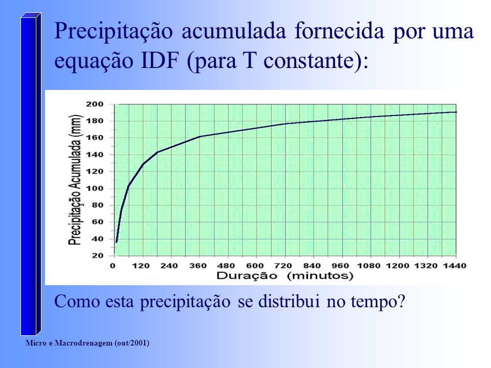 Micro e Macrodrenagem (out/2001) Precipitação acumulada fornecida por uma equação IDF (para T constante): Como esta precipitação se distribui no tempo