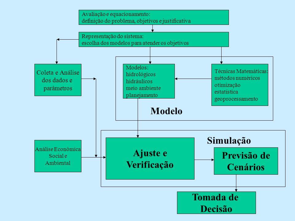 Avaliação e equacionamento: definição do problema, objetivos e justificativa Representação do sistema: escolha dos modelos para atender os objetivos C