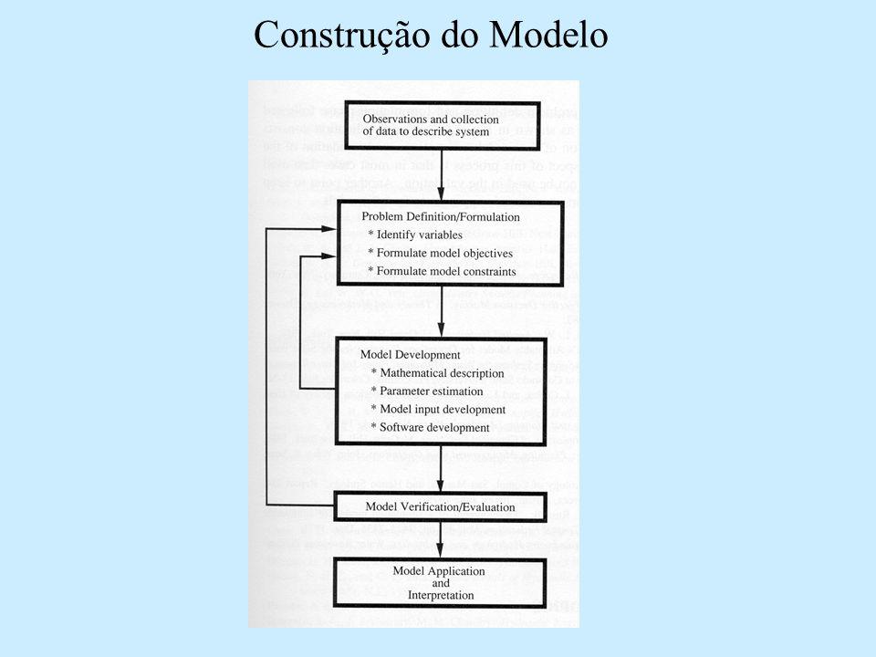 Construção do Modelo