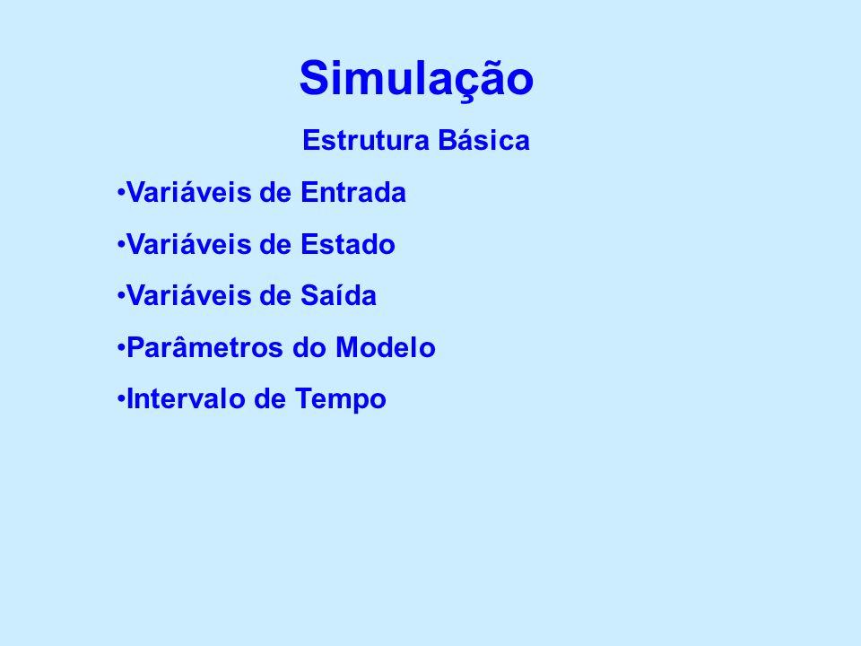 Simulação Estrutura Básica Variáveis de Entrada Variáveis de Estado Variáveis de Saída Parâmetros do Modelo Intervalo de Tempo
