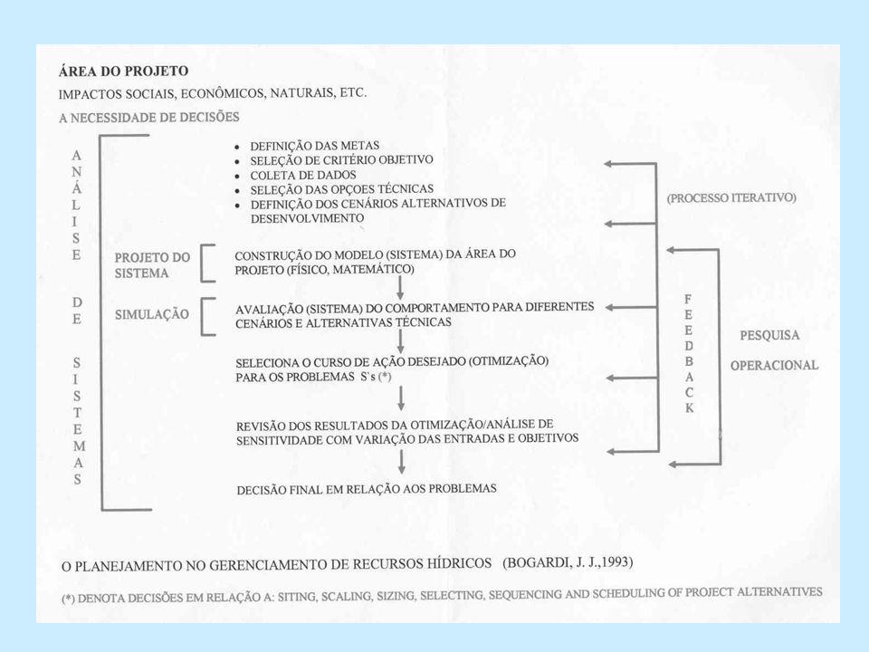 Funções Objetivo empregadas na Otimização de Sistemas de Recursos Hídricos Custos e Benefícios Econômicos Maximizar o abastecimento público e/ou o retorno da geração hidroelétrica; Minimizar o custo operacional de sistema hidrotérmicos; Minimizar as perdas econômicas devido a falta de água; Minimizar o custo de bombeamento em sistemas de distribuição de água; Minimizar as perdas associadas a eventos de enchente; Maximizar o benefício líquido da operação com finalidades múltiplas; Minimizar custos com operação de finalidades múltiplas.