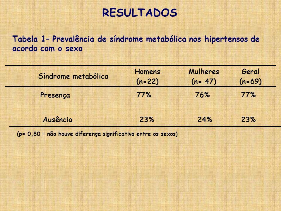 23% Ausência 77% Presença RESULTADOS Tabela 1– Prevalência de síndrome metabólica nos hipertensos de acordo com o sexo Mulheres (n= 47) Homens (n=22)
