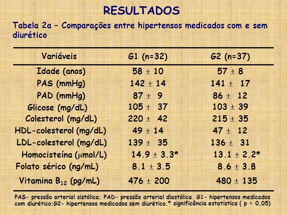 RESULTADOS 136 31139 35LDL-colesterol (mg/dL) 47 1249 14HDL-colesterol (mg/dL) 215 35220 42Colesterol (mg/dL) 103 39105 37 Glicose (mg/dL) 86 1287 9PA
