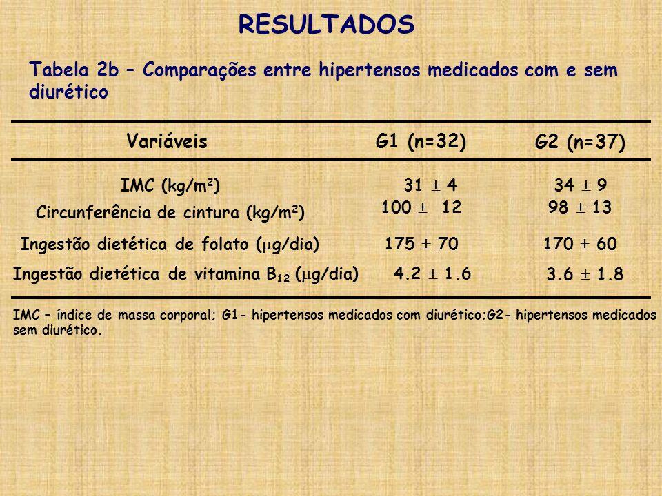 3.6 1.8 4.2 1.6 Ingestão dietética de vitamina B 12 ( g/dia) 170 60175 70Ingestão dietética de folato ( g/dia) 98 13100 12 34 931 4IMC (kg/m 2 ) IMC –
