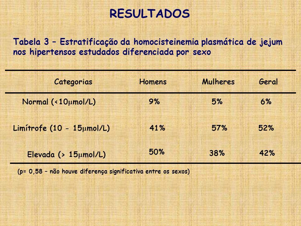 52%41%Limítrofe (10 - 15 mol/L) 6%9%Normal (<10 mol/L) Tabela 3 – Estratificação da homocisteinemia plasmática de jejum nos hipertensos estudados dife