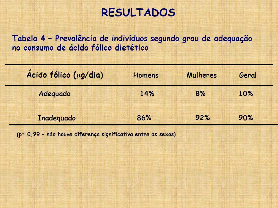 90%86%Inadequado 10%14%Adequado RESULTADOS Tabela 4 – Prevalência de indivíduos segundo grau de adequação no consumo de ácido fólico dietético Mulhere