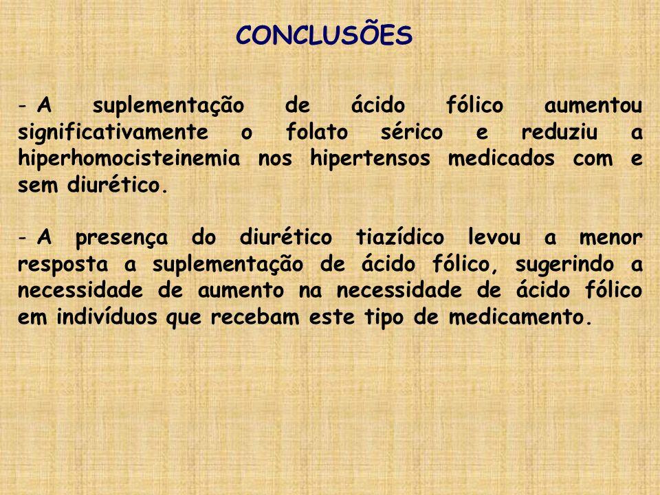 CONCLUSÕES - A suplementação de ácido fólico aumentou significativamente o folato sérico e reduziu a hiperhomocisteinemia nos hipertensos medicados co