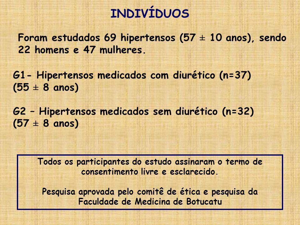 INDIVÍDUOS G1- Hipertensos medicados com diurético (n=37) (55 ± 8 anos) G2 – Hipertensos medicados sem diurético (n=32) (57 ± 8 anos) Todos os partici