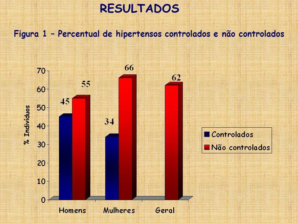 RESULTADOS % Indivíduos Figura 1 – Percentual de hipertensos controlados e não controlados