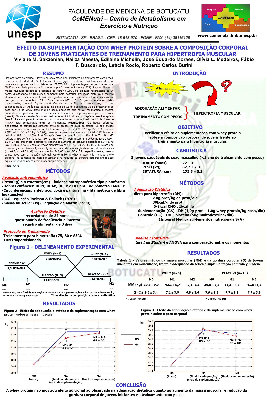 EFEITO DA SUPLEMENTAÇÃO COM WHEY PROTEIN SOBRE A COMPOSIÇÃO CORPORAL DE JOVENS PRATICANTES DE TREINAMENTO PARA HIPERTROFIA MUSCULAR www.cemenutri.fmb.unesp.br RESUMO Verificar o efeito da suplementação com whey protein sobre a composição corporal de jovens frente ao treinamento para hipertrofia muscular.