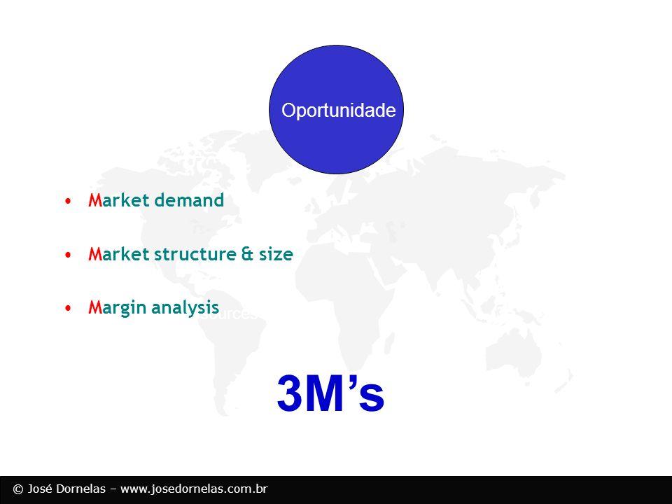 © José Dornelas – www.josedornelas.com.br Oportunidade Market demand –Você pode definir especificamente quem é seu cliente.