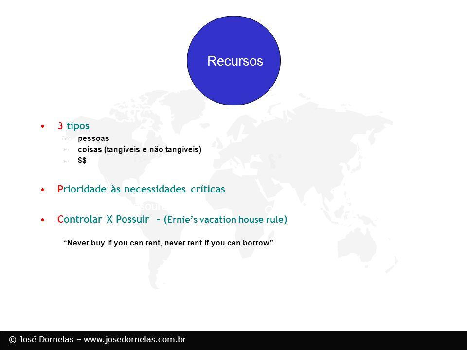 © José Dornelas – www.josedornelas.com.br Opportunity Resources Recursos 3 tipos –pessoas –coisas (tangíveis e não tangíveis) –$$ Prioridade às necess