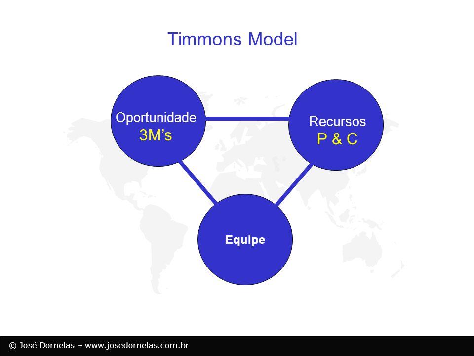 © José Dornelas – www.josedornelas.com.br Equipe Timmons Model Oportunidade Recursos 3Ms P & C