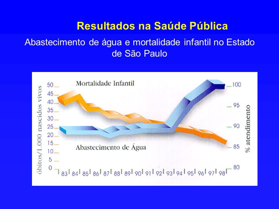 Resultados na Saúde Pública Abastecimento de água e mortalidade infantil no Estado de São Paulo