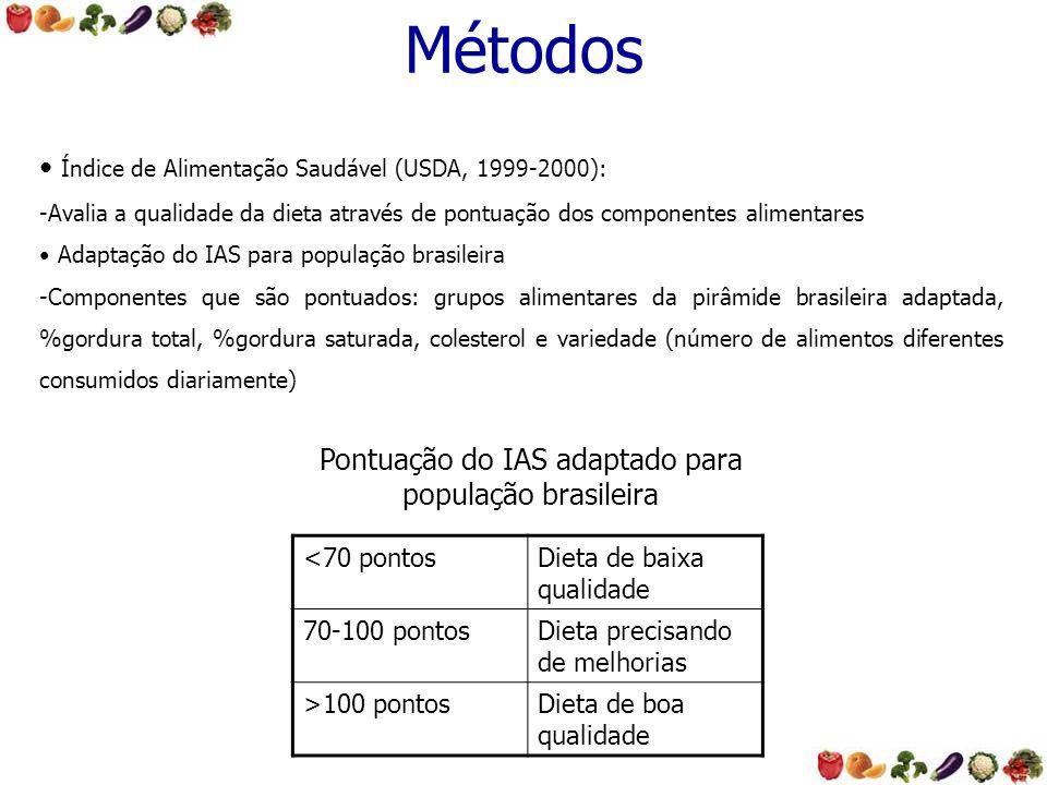 Métodos Índice de Alimentação Saudável (USDA, 1999-2000): -Avalia a qualidade da dieta através de pontuação dos componentes alimentares Adaptação do I
