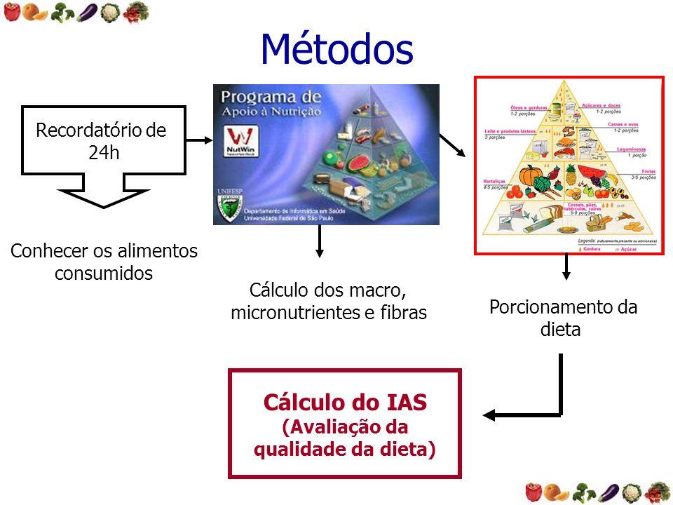 Conhecer os alimentos consumidos Recordatório de 24h Cálculo dos macro, micronutrientes e fibras Porcionamento da dieta Cálculo do IAS (Avaliação da q
