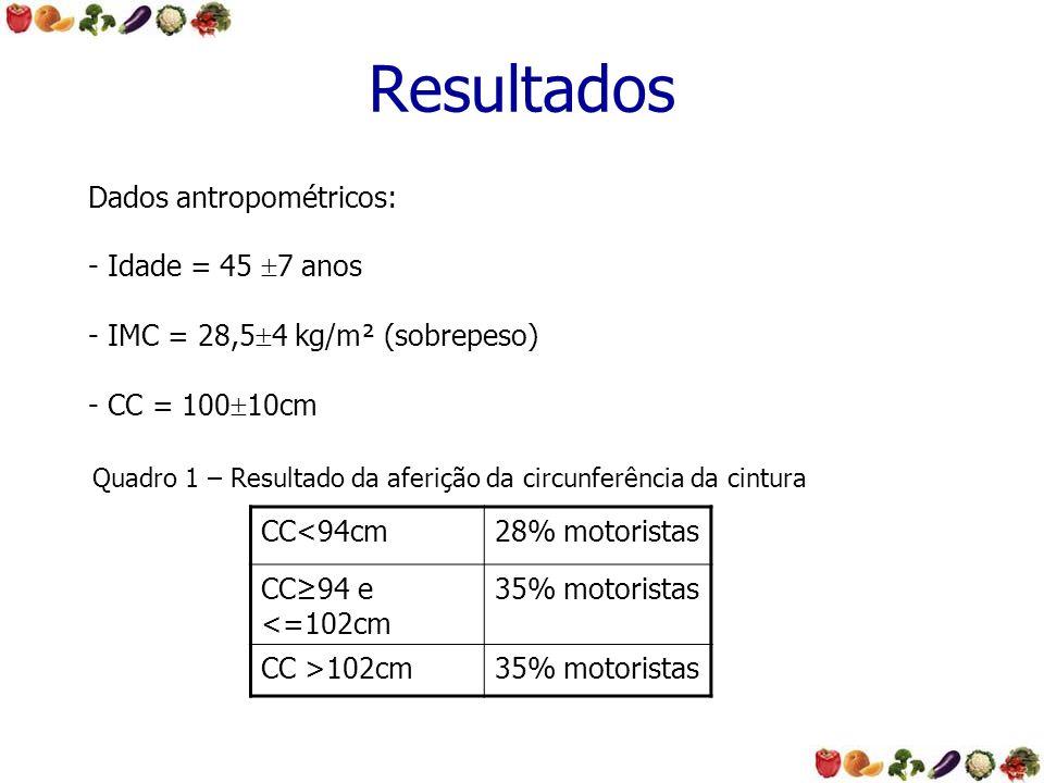 Resultados Dados antropométricos: - Idade = 45 7 anos - IMC = 28,5 4 kg/m² (sobrepeso) - CC = 100 10cm CC<94cm28% motoristas CC94 e <=102cm 35% motori