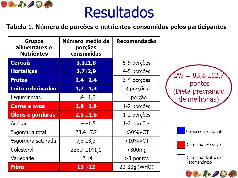 Grupos alimentares e Nutrientes Número médio de porções consumidas Recomendação Cereais 3,3 1,8 5-9 porções Hortaliças 3,7 2,9 4-5 porções Frutas 1,4