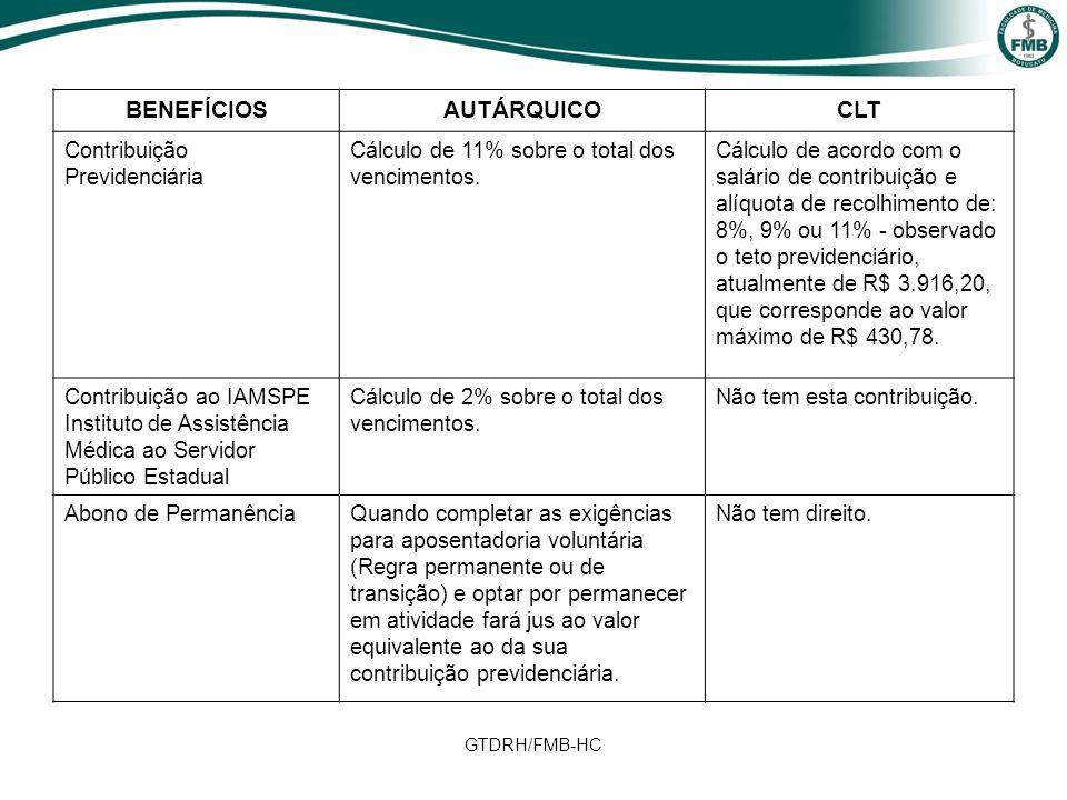GTDRH/FMB-HC BENEFÍCIOSAUTÁRQUICOCLT Contribuição Previdenciária Cálculo de 11% sobre o total dos vencimentos. Cálculo de acordo com o salário de cont