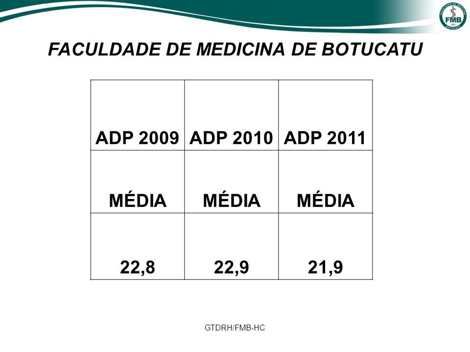 GTDRH/FMB-HC ADP 2009ADP 2010ADP 2011 MÉDIA 22,822,921,9 FACULDADE DE MEDICINA DE BOTUCATU