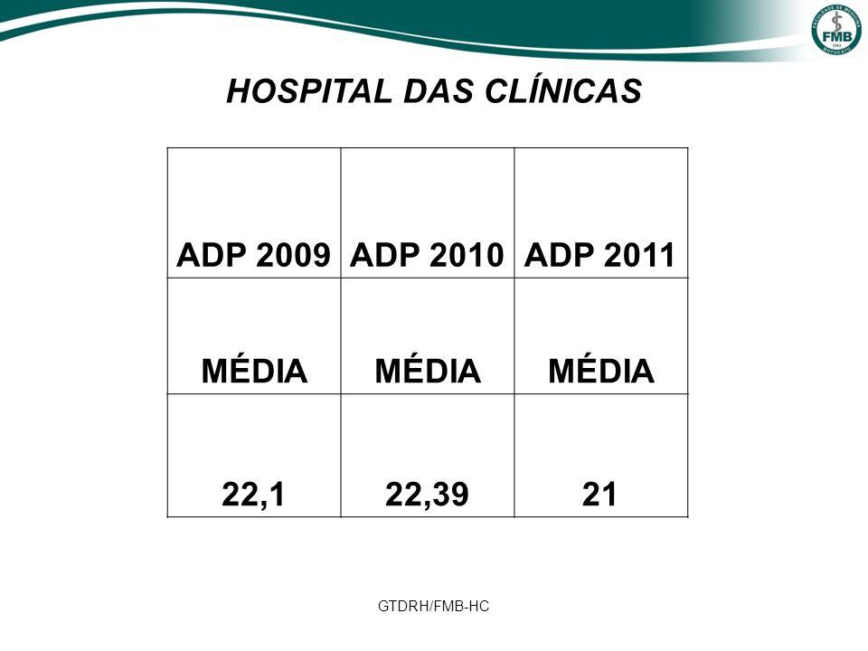 GTDRH/FMB-HC ADP 2009ADP 2010ADP 2011 MÉDIA 22,122,3921 HOSPITAL DAS CLÍNICAS