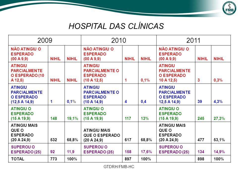 GTDRH/FMB-HC 200920102011 NÃO ATINGIU O ESPERADO (00 A 9,9)NIHIL NÃO ATINGIU O ESPERADO (00 A 9,9)NIHIL NÃO ATINGIU O ESPERADO (00 A 9,9)NIHIL ATINGIU PARCIALMENTE O ESPERADO (10 A 12,5)NIHIL ATINGIU PARCIALMENTE O ESPERADO (10 A 12,5)10,1% ATINGIU PARCIALMENTE O ESPERADO 10 A 12,5)30,3% ATINGIU PARCIALMENTE O ESPERADO (12,5 A 14,9)10,1% ATINGIU PARCIALMENTE O ESPERADO (10 A 14,9)40,4 ATINGIU PARCIALMENTE O ESPERADO 12,5 A 14,9)394,3% ATINGIU O ESPERADO (15 A 19,9)14819,1% ATINGIU O ESPERADO (15 A 19,9)11713% ATINGIU O ESPERADO (15 A 19,9)24527,3% ATINGIU MAIS QUE O ESPERADO (20 A 24,9)53268,8% ATINGIU MAIS QUE O ESPERADO (20 A 24,9)61768,8% ATINGIU MAIS QUE O ESPERADO (20 A 24,9)47753,1% SUPEROU O ESPERADO (25)9211,9 SUPEROU O ESPERADO (25)15817,6% SUPEROU O ESPERADO (25)13414,9% TOTAL 773100% 897100%898100% HOSPITAL DAS CLÍNICAS