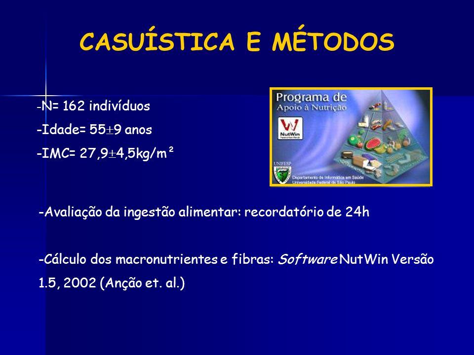 CASUÍSTICA E MÉTODOS - N= 162 indivíduos -Idade= 55 9 anos -IMC= 27,9 4,5kg/m² -Avaliação da ingestão alimentar: recordatório de 24h -Cálculo dos macr