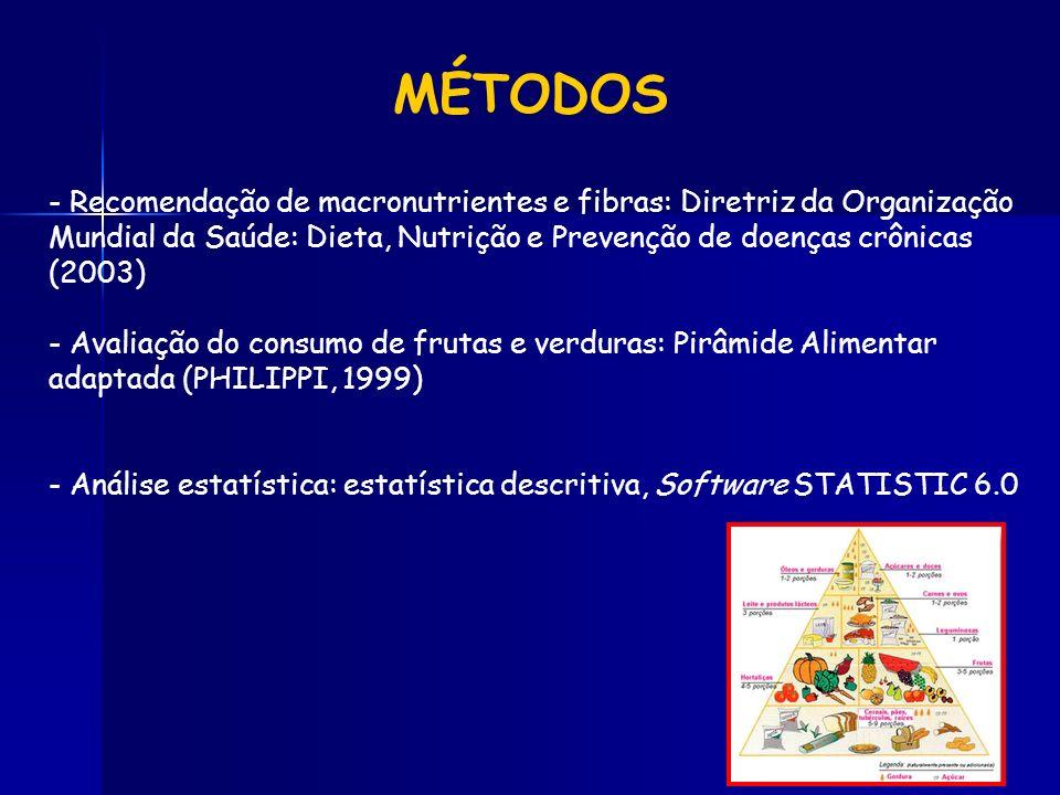 - Recomendação de macronutrientes e fibras: Diretriz da Organização Mundial da Saúde: Dieta, Nutrição e Prevenção de doenças crônicas (2003) - Avaliaç