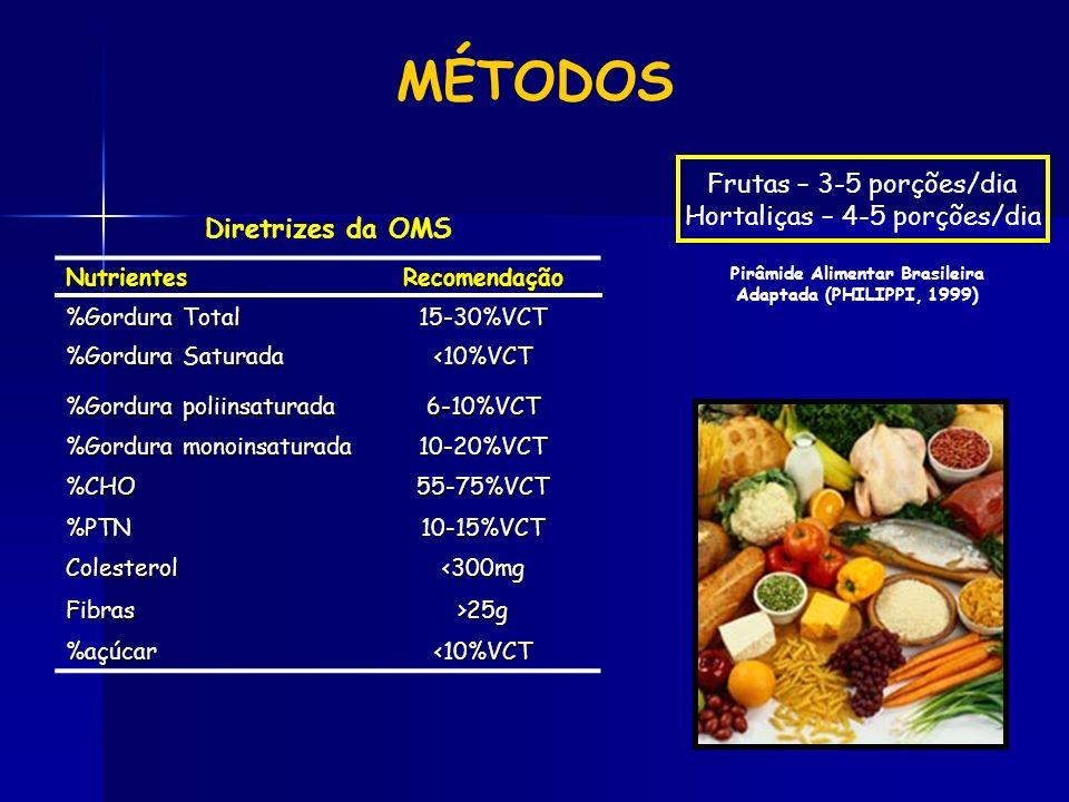 NutrientesRecomendação %Gordura Total 15-30%VCT %Gordura Saturada <10%VCT %Gordura poliinsaturada 6-10%VCT %Gordura monoinsaturada 10-20%VCT %CHO55-75