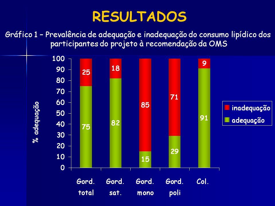 RESULTADOS Gráfico 1 – Prevalência de adequação e inadequação do consumo lipídico dos participantes do projeto à recomendação da OMS % adequação