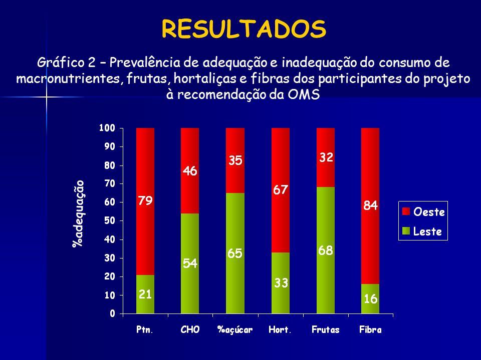 Gráfico 2 – Prevalência de adequação e inadequação do consumo de macronutrientes, frutas, hortaliças e fibras dos participantes do projeto à recomenda