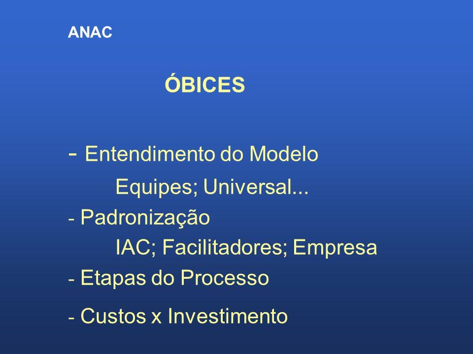 ANAC ÓBICES - Entendimento do Modelo Equipes; Universal... - Padronização IAC; Facilitadores; Empresa - Etapas do Processo - Custos x Investimento