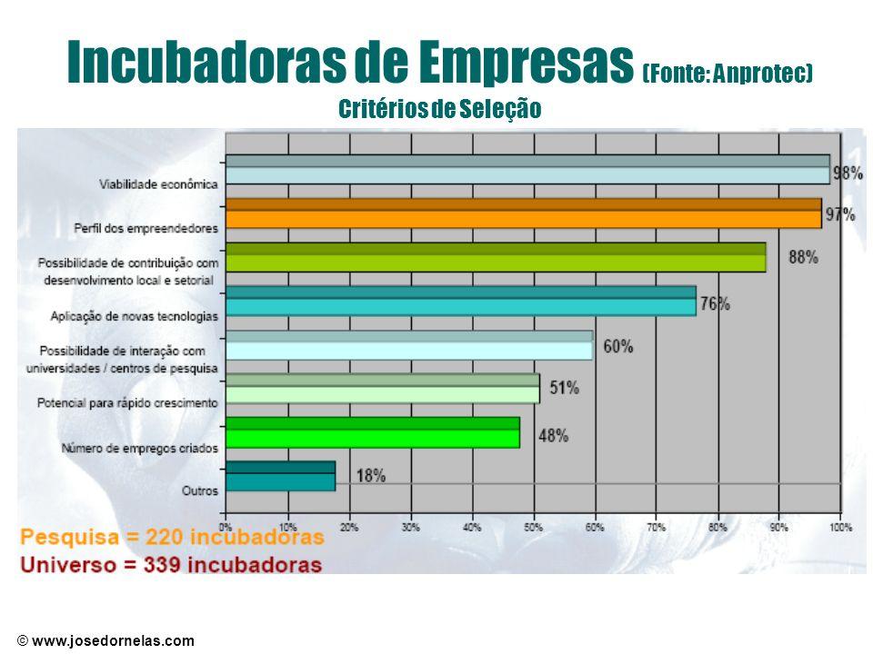 © www.josedornelas.com Incubadoras de Empresas (Fonte: Anprotec) Critérios de Seleção
