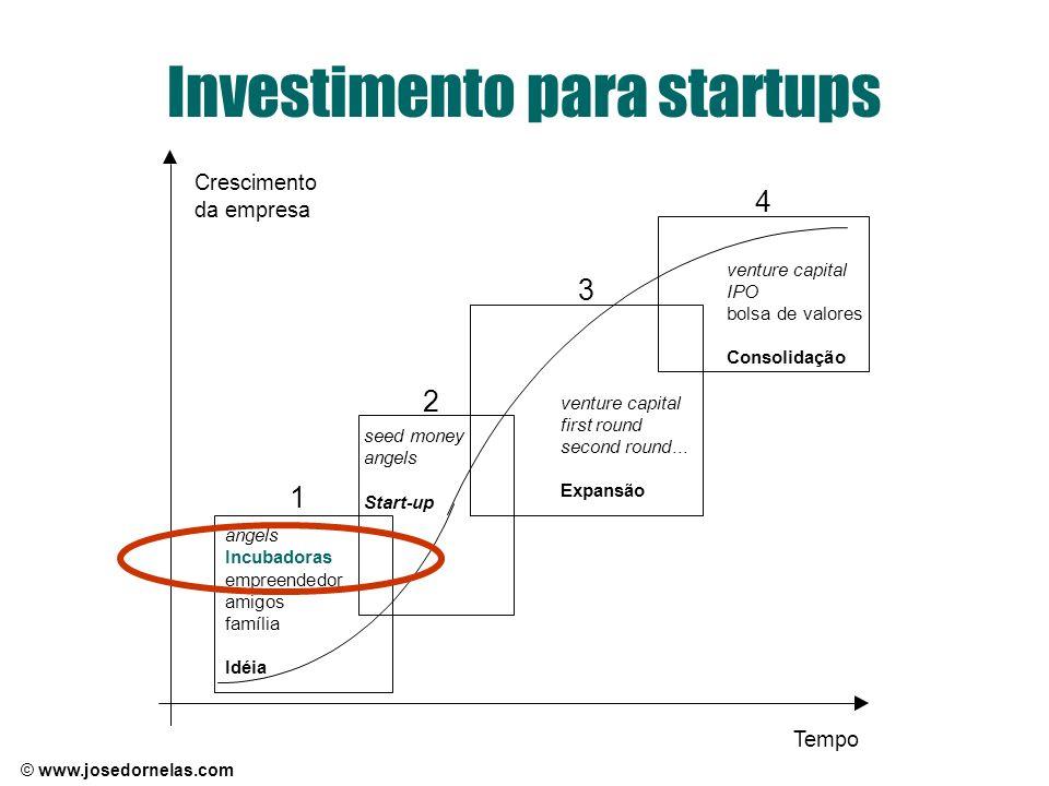 © www.josedornelas.com Investimento para startups angels Incubadoras empreendedor amigos família Idéia seed money angels Start-up venture capital firs