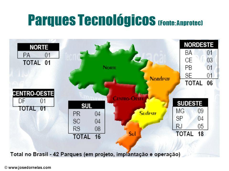 © www.josedornelas.com Parques Tecnológicos (Fonte: Anprotec)