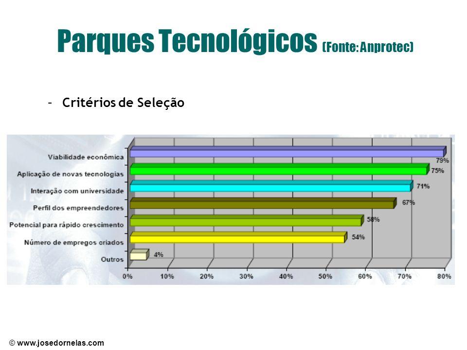 © www.josedornelas.com Parques Tecnológicos (Fonte: Anprotec) –Critérios de Seleção