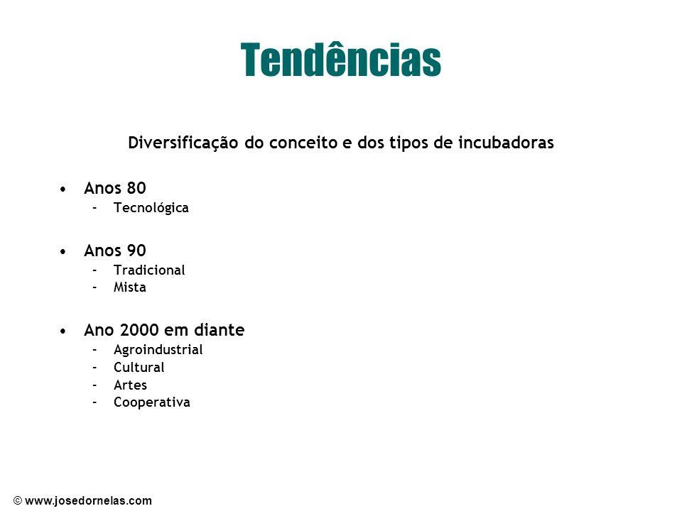 © www.josedornelas.com Tendências Diversificação do conceito e dos tipos de incubadoras Anos 80 –Tecnológica Anos 90 –Tradicional –Mista Ano 2000 em d