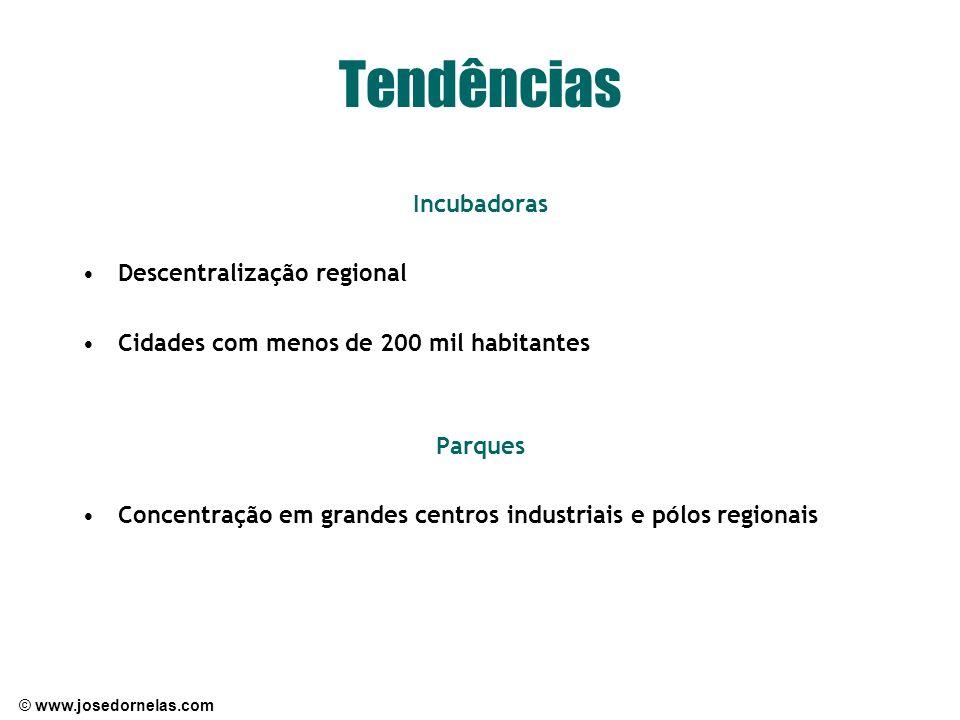 © www.josedornelas.com Tendências Incubadoras Descentralização regional Cidades com menos de 200 mil habitantes Parques Concentração em grandes centro