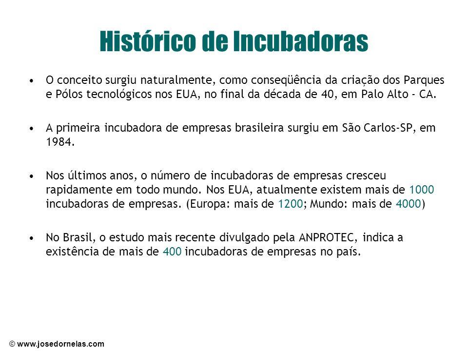 © www.josedornelas.com Histórico de Incubadoras O conceito surgiu naturalmente, como conseqüência da criação dos Parques e Pólos tecnológicos nos EUA,