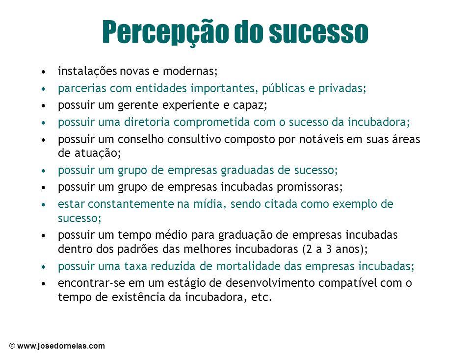 © www.josedornelas.com Percepção do sucesso instalações novas e modernas; parcerias com entidades importantes, públicas e privadas; possuir um gerente