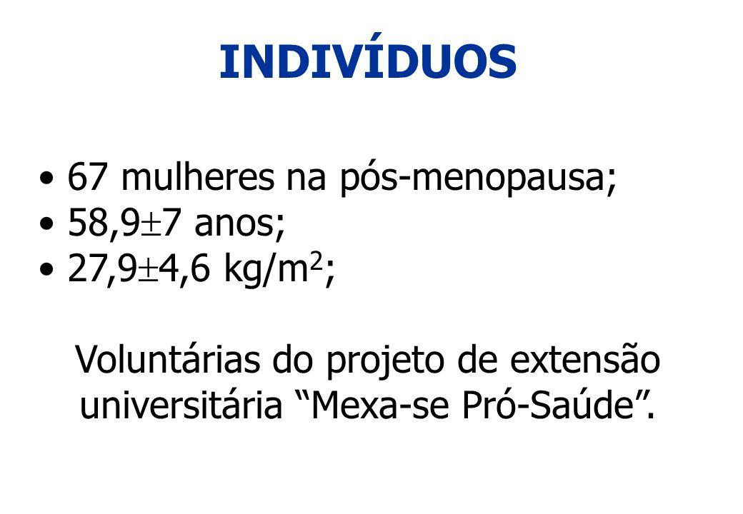 INDIVÍDUOS 67 mulheres na pós-menopausa; 58,9 7 anos; 27,9 4,6 kg/m 2 ; Voluntárias do projeto de extensão universitária Mexa-se Pró-Saúde.