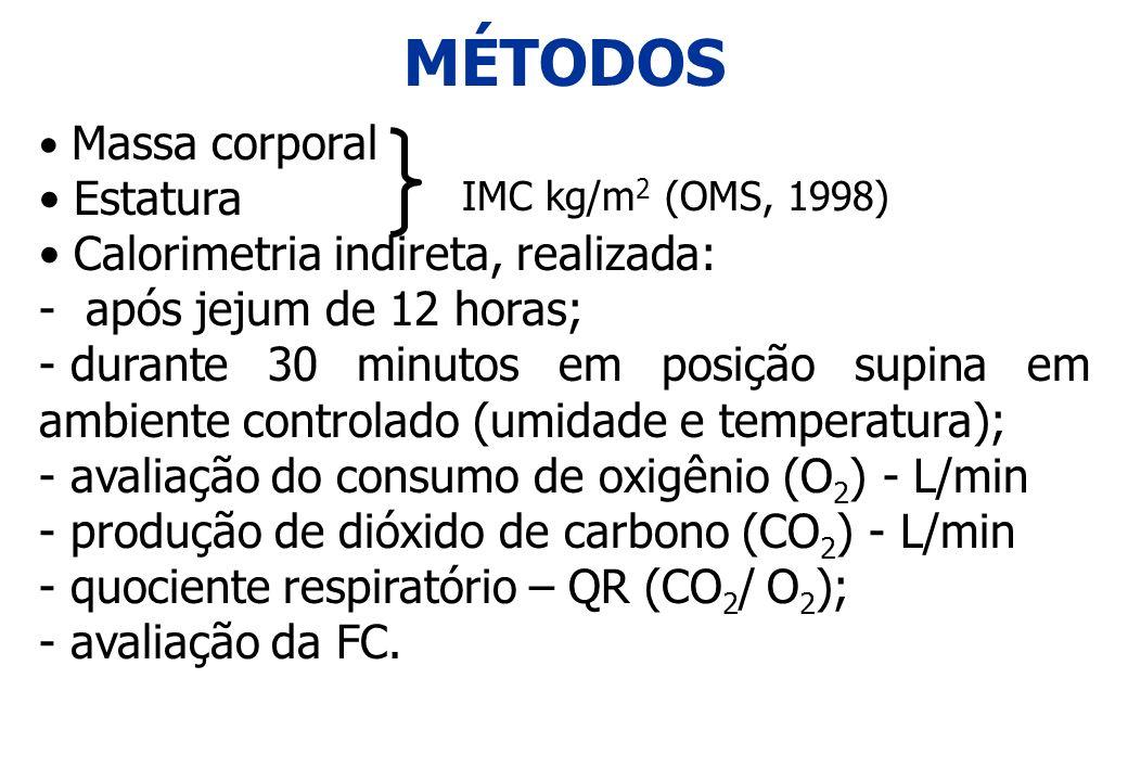 MÉTODOS Massa corporal Estatura Calorimetria indireta, realizada: - após jejum de 12 horas; - durante 30 minutos em posição supina em ambiente control