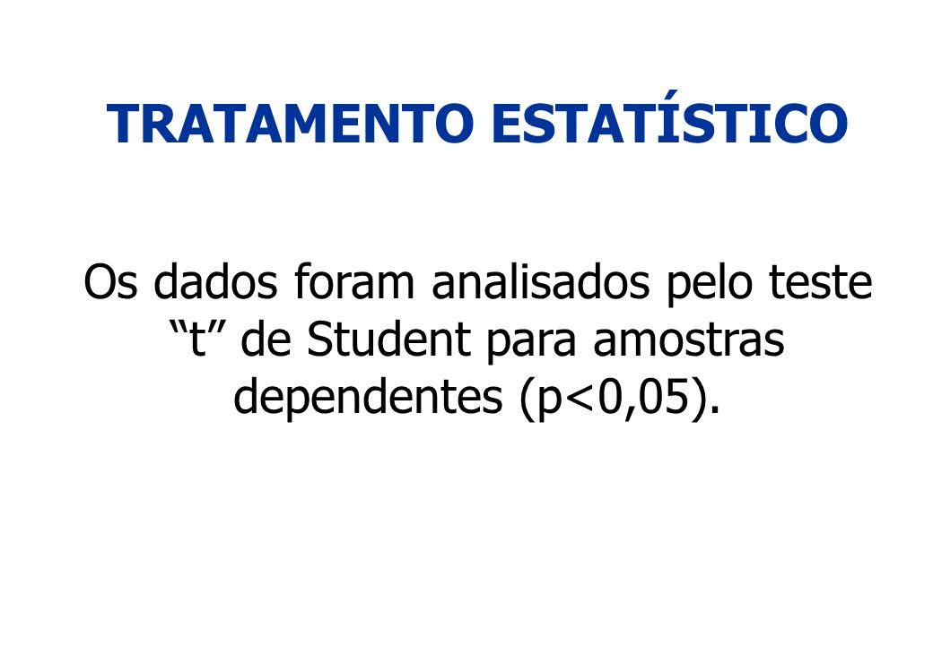 TRATAMENTO ESTATÍSTICO Os dados foram analisados pelo teste t de Student para amostras dependentes (p<0,05).